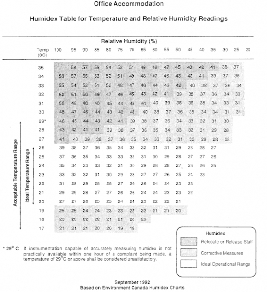 Office Accommodation - Humidex Table for Temperature and Relative Humidity Readings