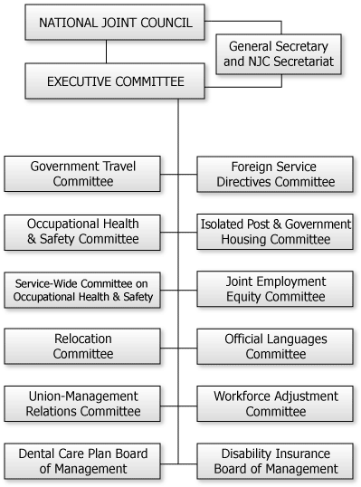 National Joint Council organization chart