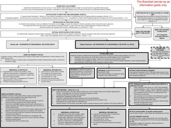Appendix D Key Elements Of The Work Force Adjustment Directive